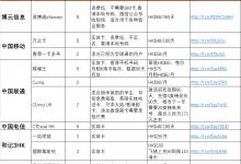 低成本拥有香港手机号方案
