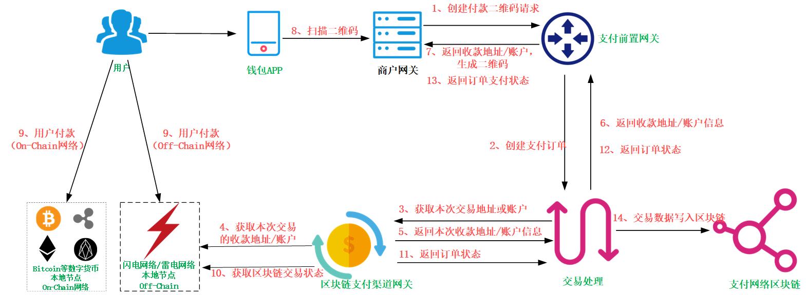 区块链聚合支付平台架构