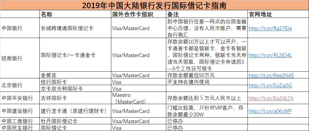2019年中国大陆银行发行国际借记卡汇总
