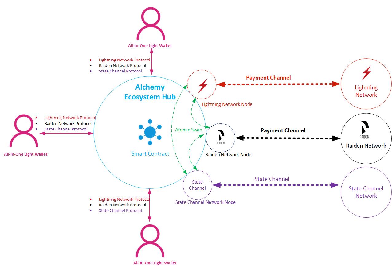 一体化State Channel Network架构
