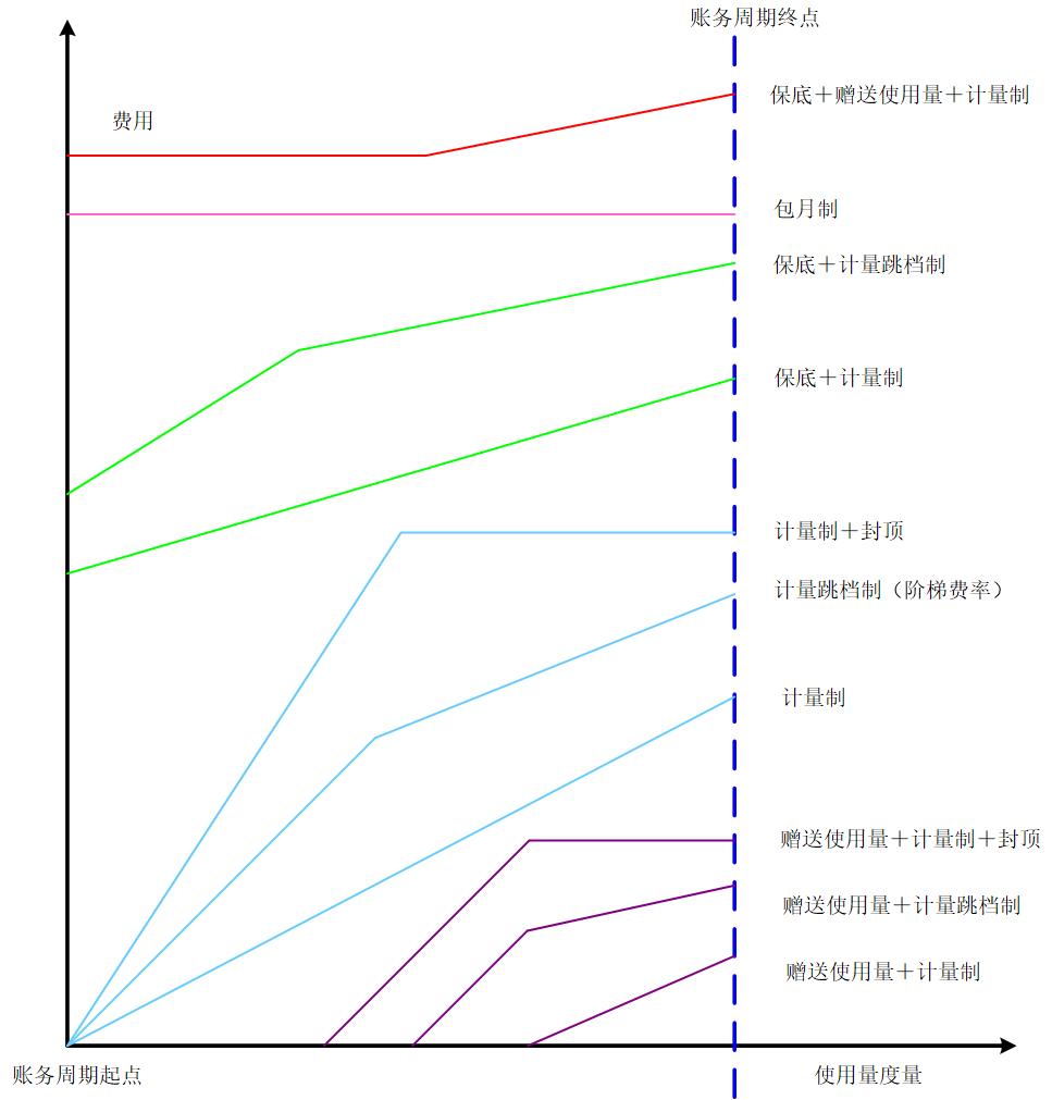 第三方支付计费子系统费率模型