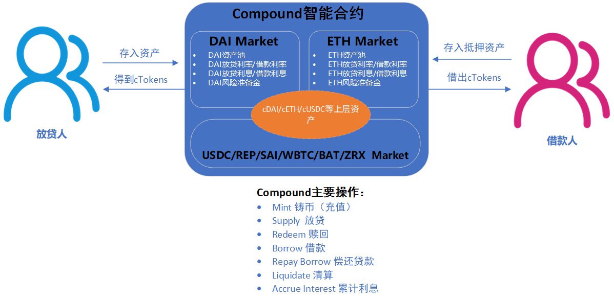 【DeFi技术解析】去中心化算法银行Compound技术解析之概述篇