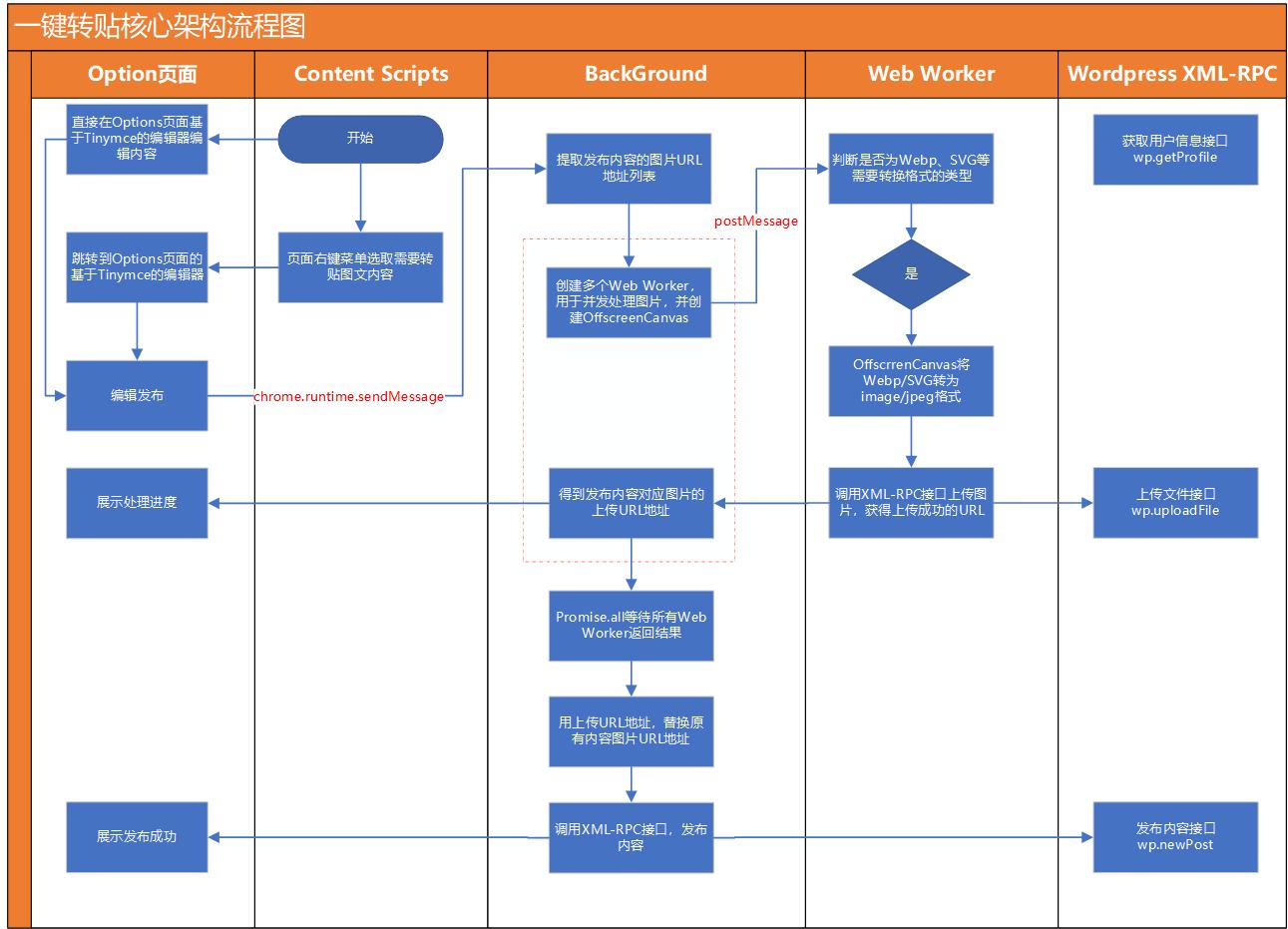 一键转贴核心架构流程图