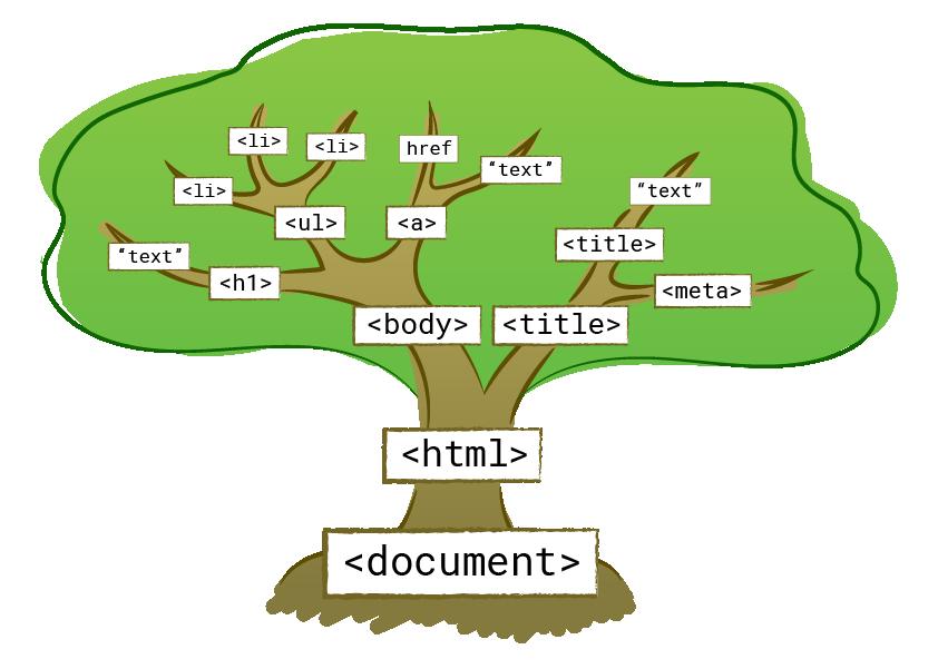 一键转贴Chrome扩展开发经验总结6:window.document的DOM操作