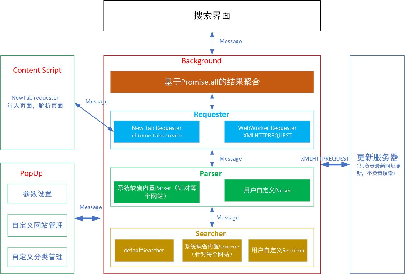 聚BT浏览器扩展技术架构