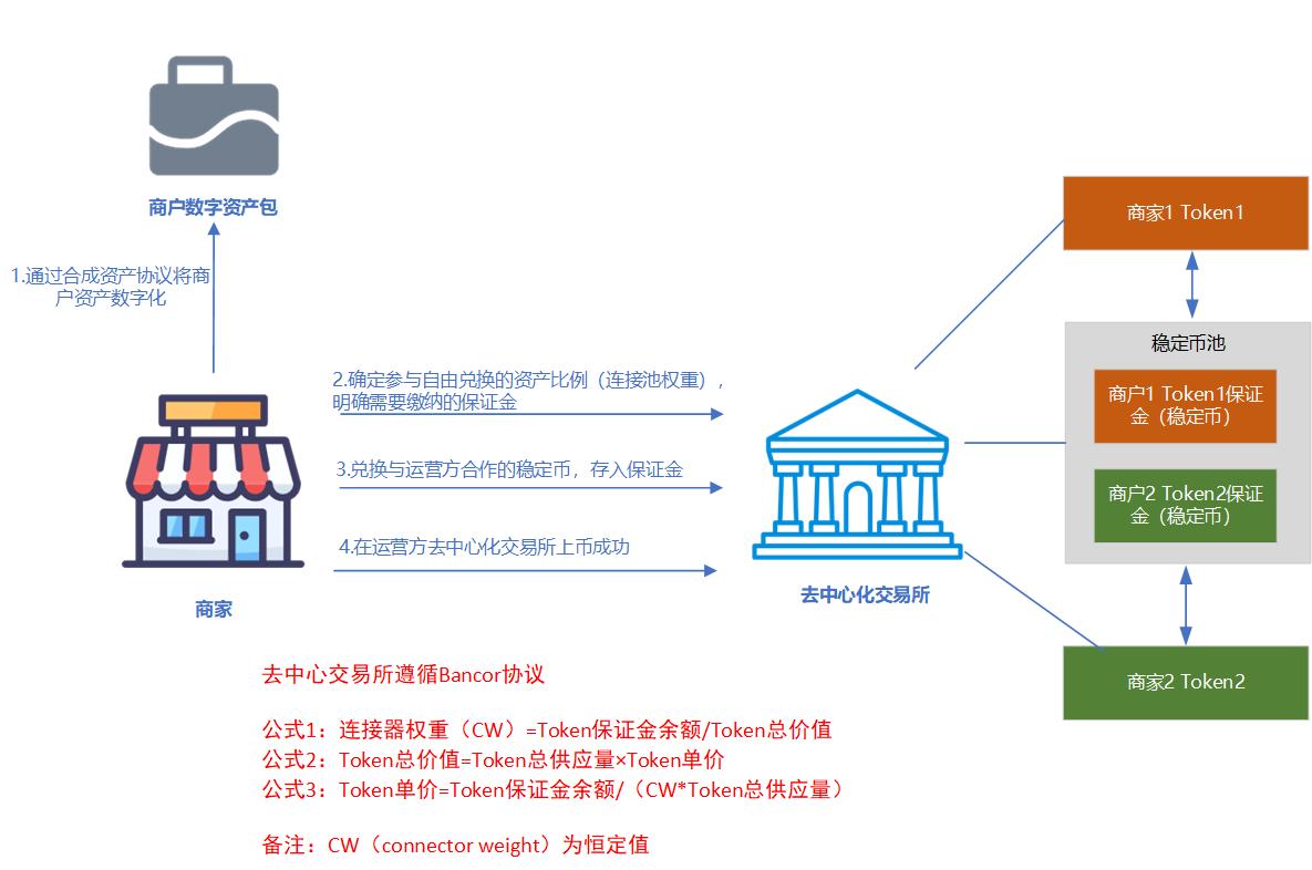 一个企业数字资产支付协议框架